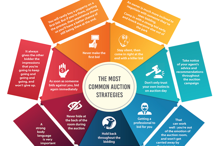 The most common auction strategies