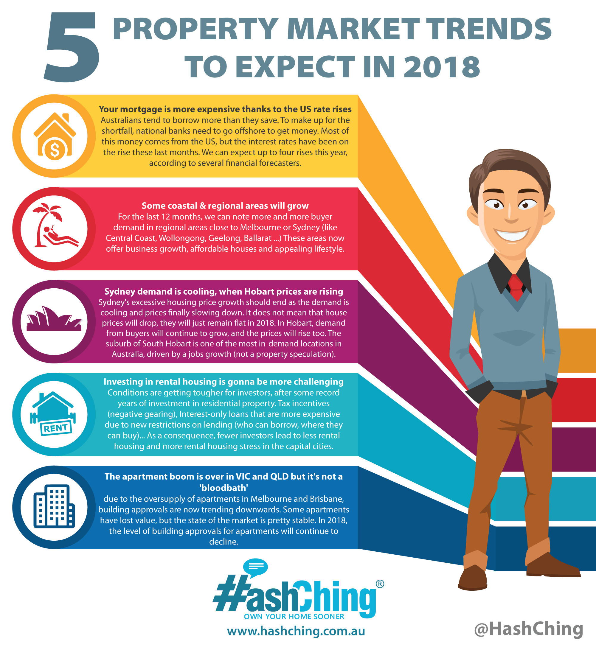 5 Property Market Trends to Expect in 2018