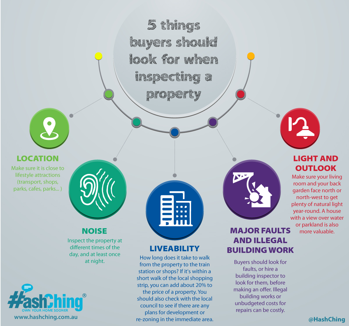 Five things buyers should look for when inspecting a property