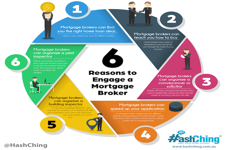 6 reasons to engage a mortgage broker
