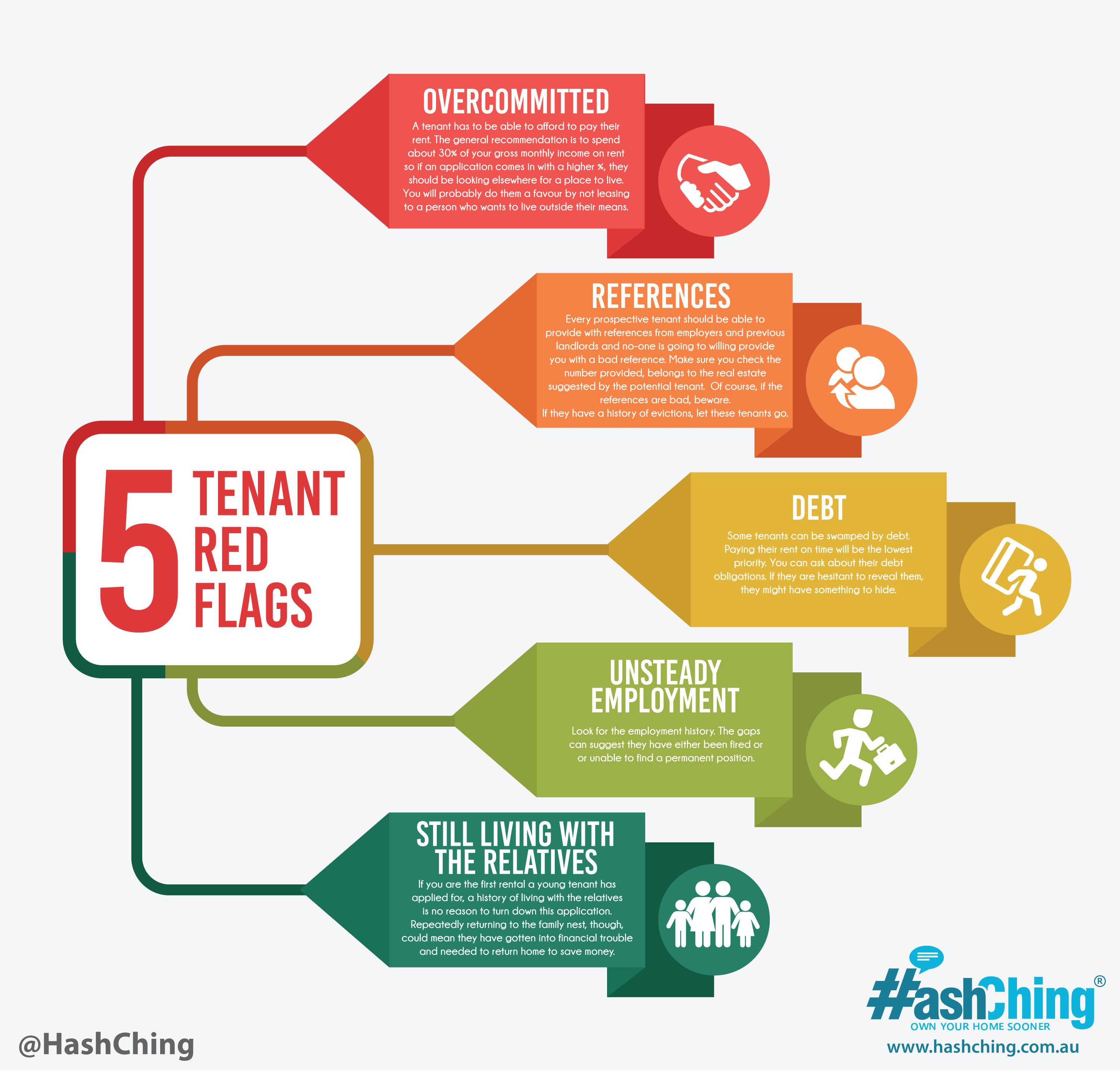 5 Tenant red flags