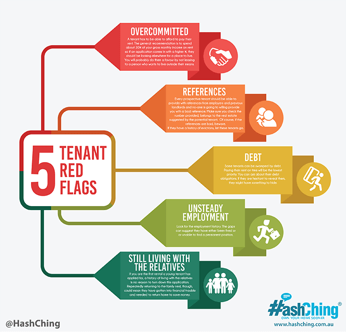 Prospective Tenant Red Flags