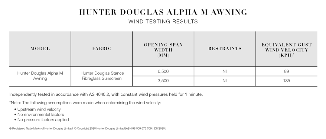 Hunter Douglas Components - Alpha M - Wind Testing Results