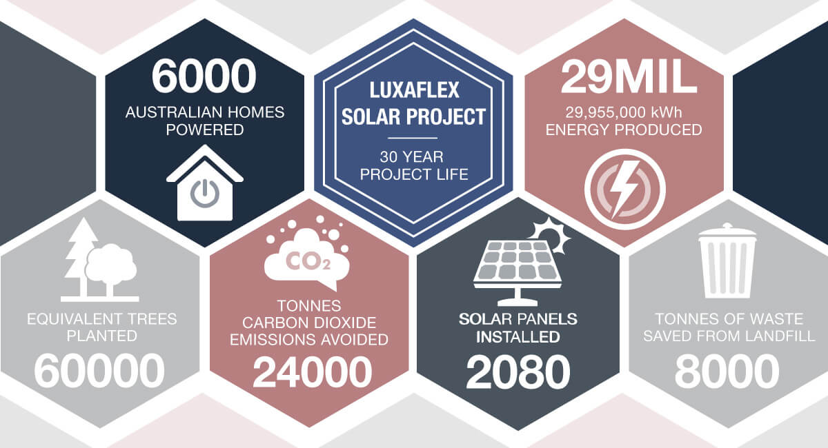 Luxaflex - Blog - Solar Panel Project - Infographic