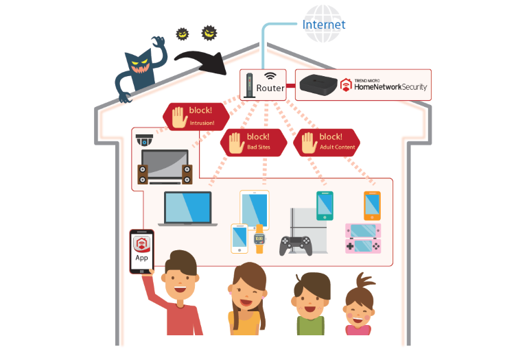CONNECTED HOME DIAGRAM