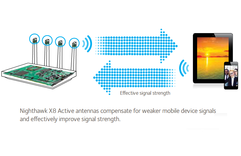Diagram showing Wi-Fi amplifiers and mobile devices with the X8.