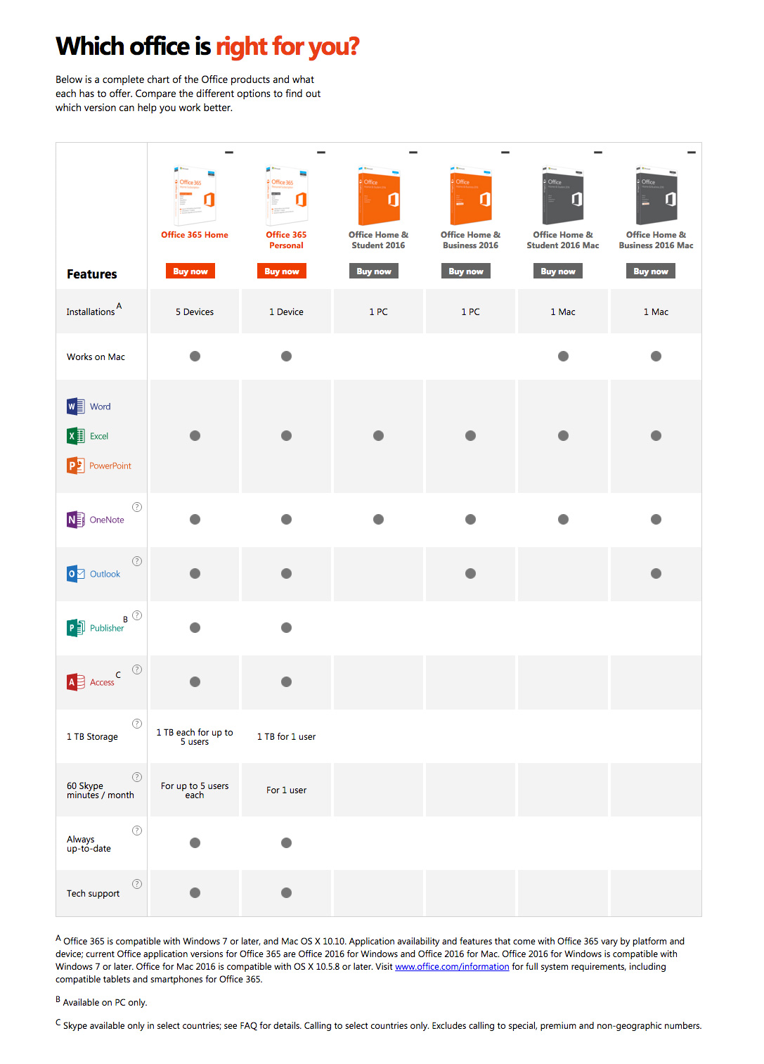 Office 365 comparison chart.