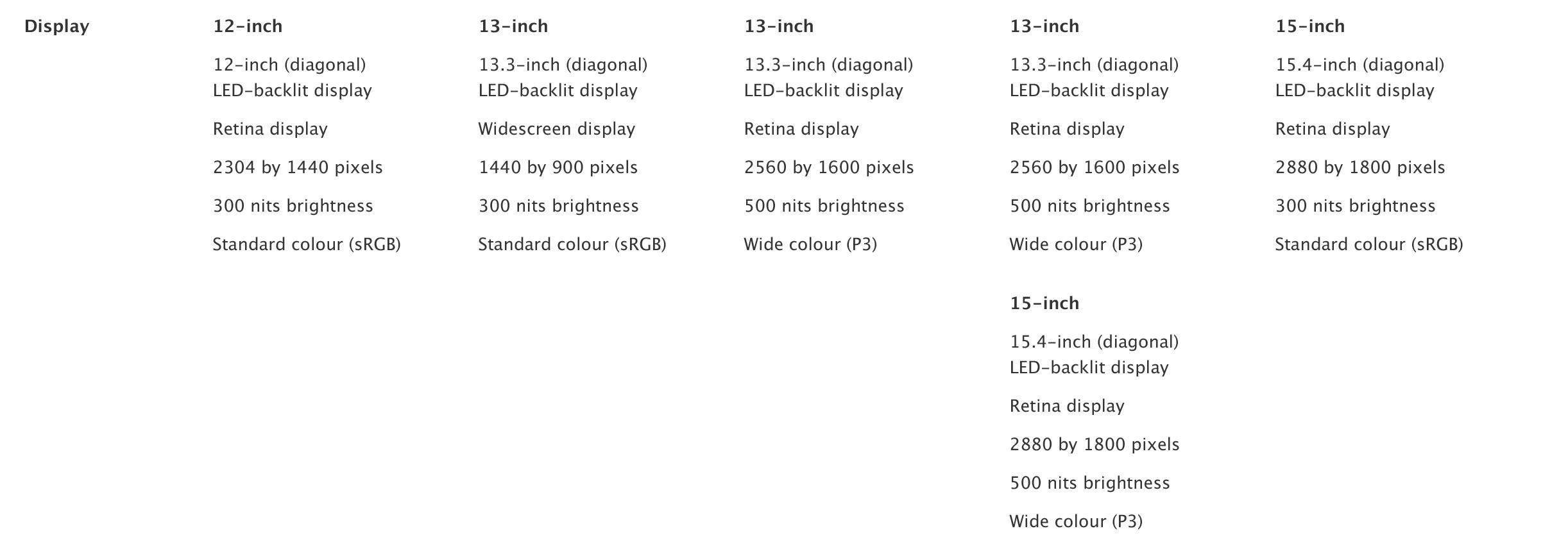 MacBook compare