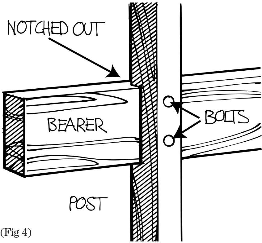 bearer and post