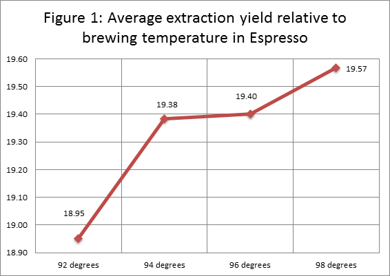 brew temperature and its effects on espresso five senses