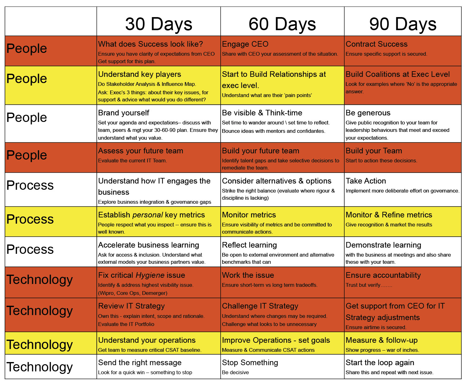 first 90 day plan template my first 90 days as a cio cio