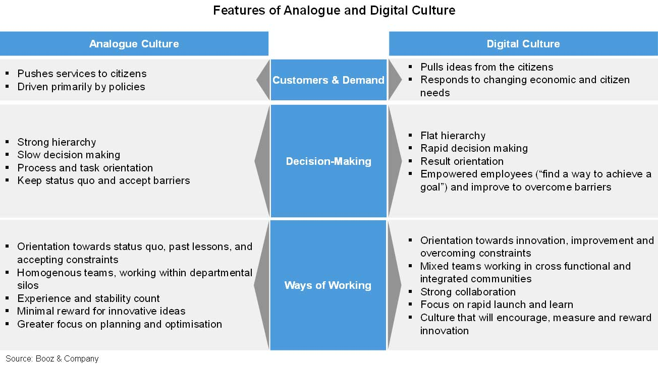 Shifting To A Digital Culture Cio Analog Circuits Articlequot Projects Quot Tagged Versus Click Here For