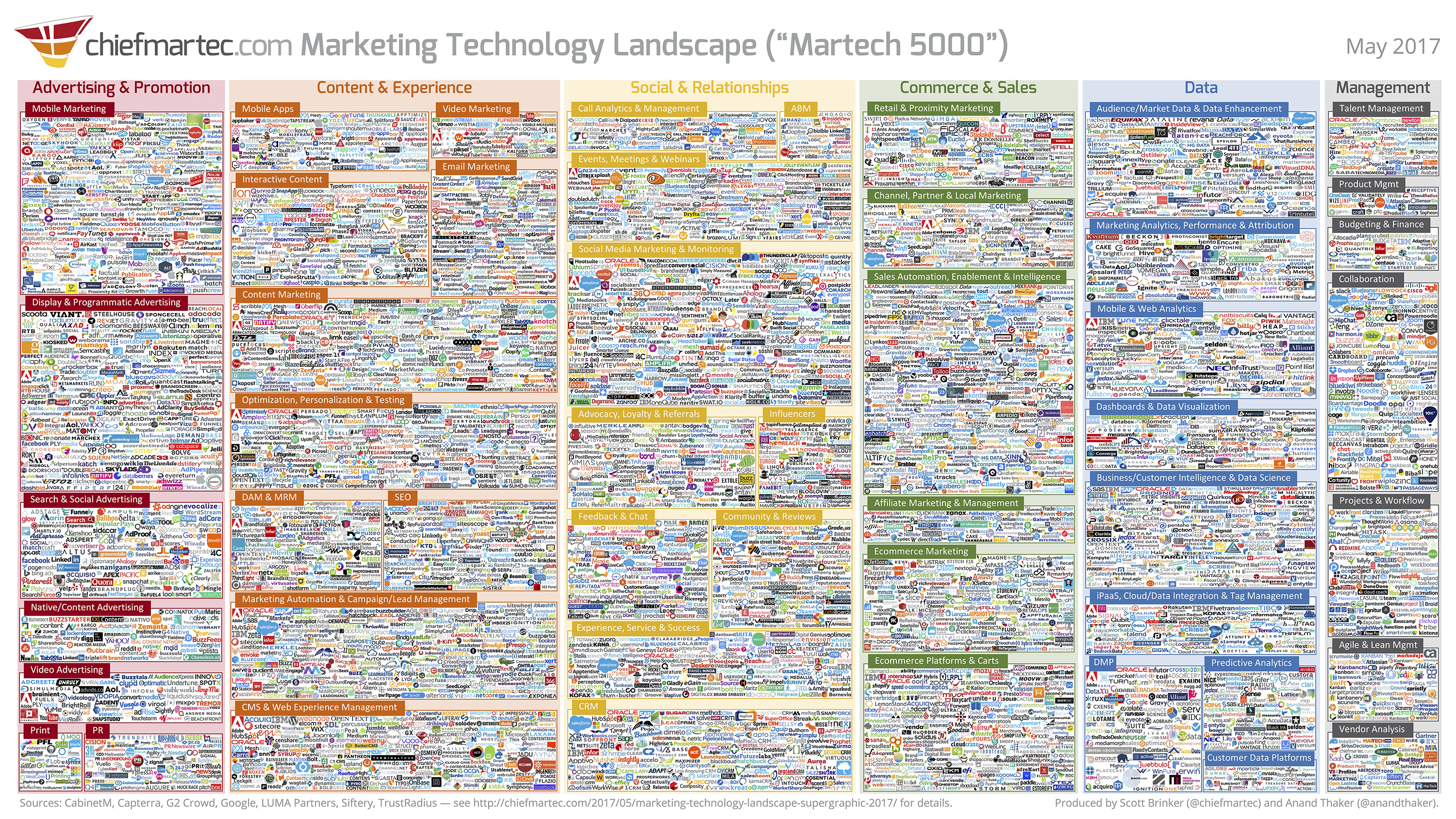 Brinker Martech Lumascape Swells To More Than 5000 Players