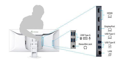 Eizo Flex Scan EV3895 37 5inch Monitor Ports