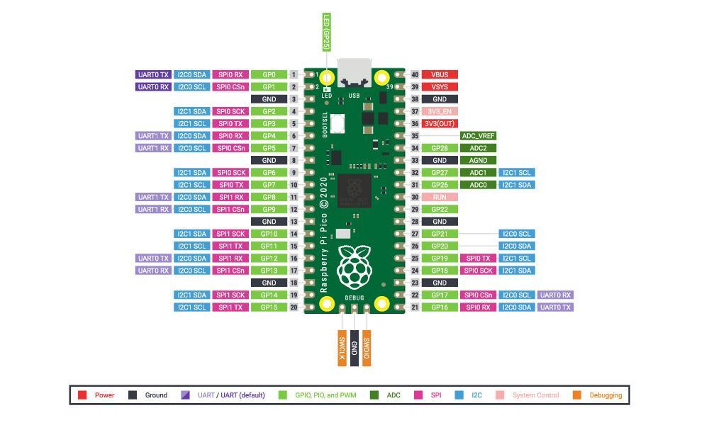 5325 The Kitronik Discovery Kit for the Raspberry Pi Pico pin out diagram