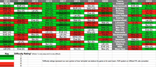 Fixture Difficulty Rating Schedule For Christmas