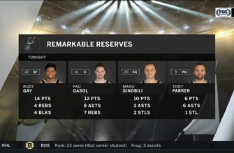 Remarkable Reserves helped in win over Timberwolves | Spurs Live