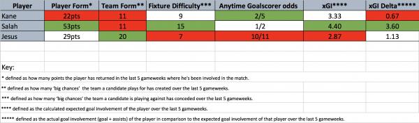 FPL Captain Metric: Gameweek 36