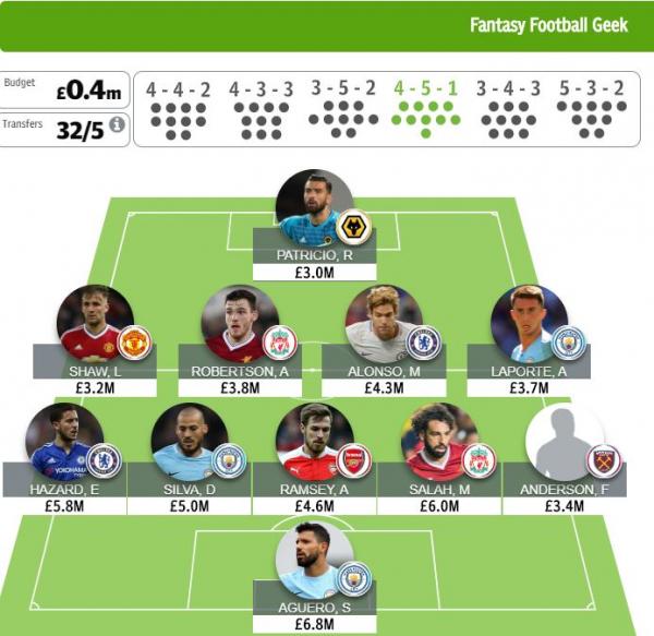 The FFGeek teams in Telegraph, Sky Sports fantasy football