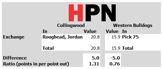 Collingwood take a punt on Jordan from the rough