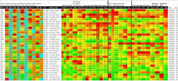 Week 15 Heat Map & Match-ups To Exploit