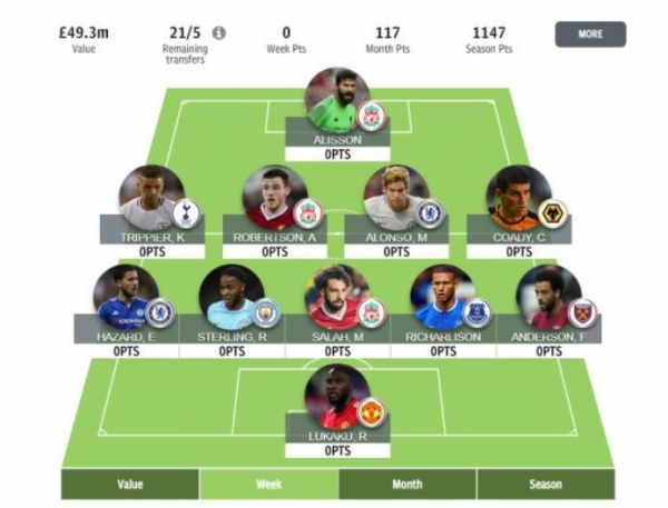 fantasy football tips GW23 – Stephen Troop reviews progress and previews GW23 for his FPL, TFF and Sun teams