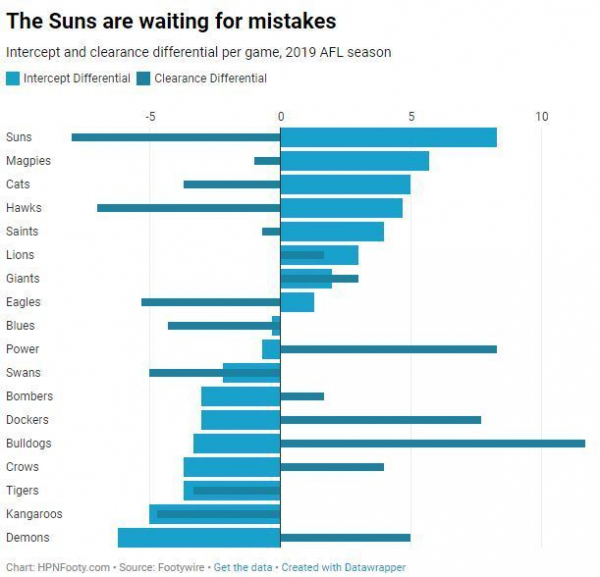 Wait, are the Suns now good?