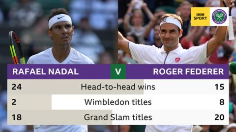 'It's the biggest match of the year' - Federer and Nadal renew Wimbledon rivalry