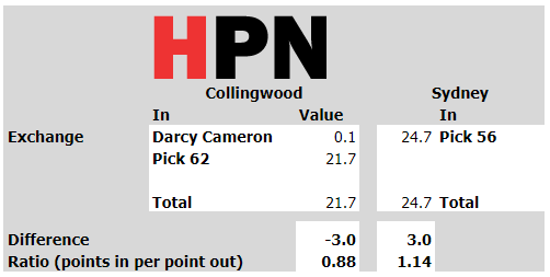 Darcy Cameron goes to Collingwood for basically nothing