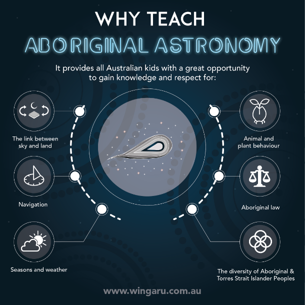 why teach kids aboriginal astronomy