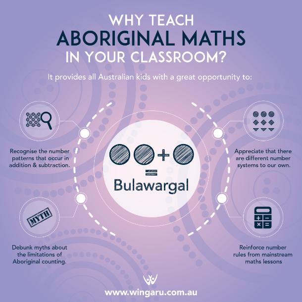 why teach kids aboriginal maths