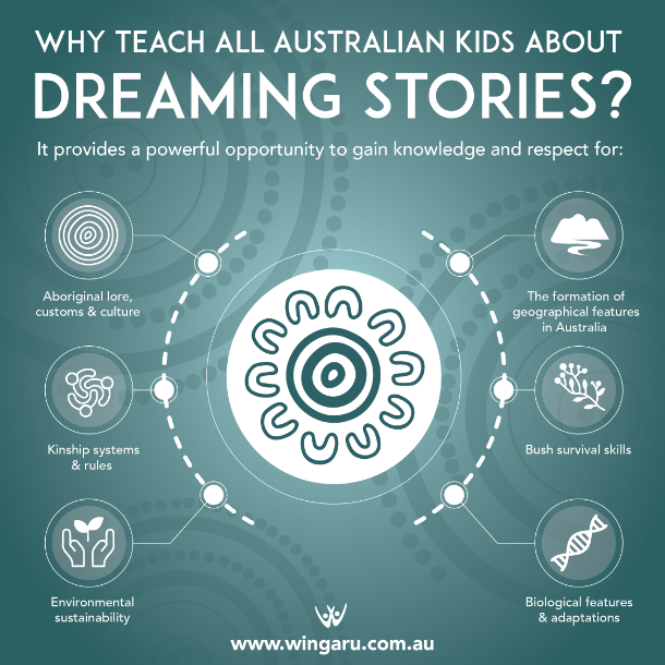 why teach kids dreaming stories