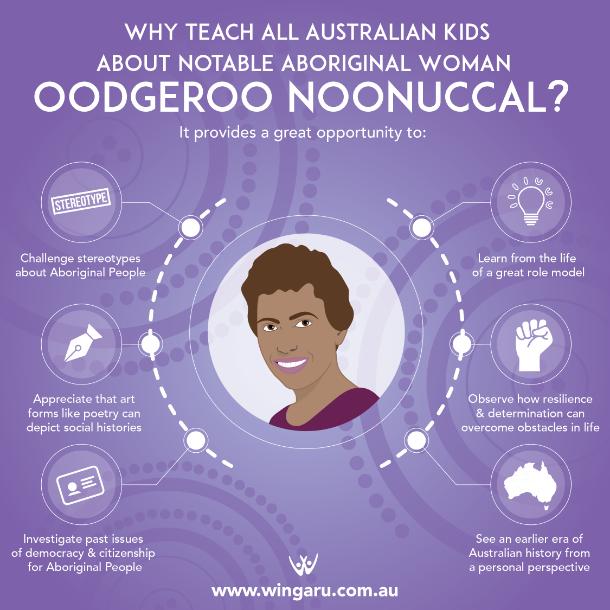 why teach kids oodgeroo noonuccal