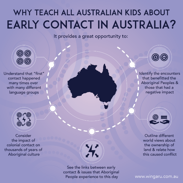 why teach kids early contact