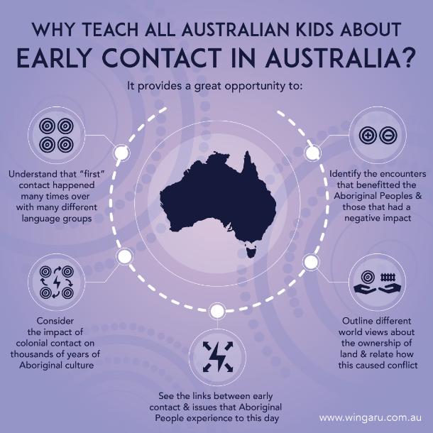 why teach kids teach early contact