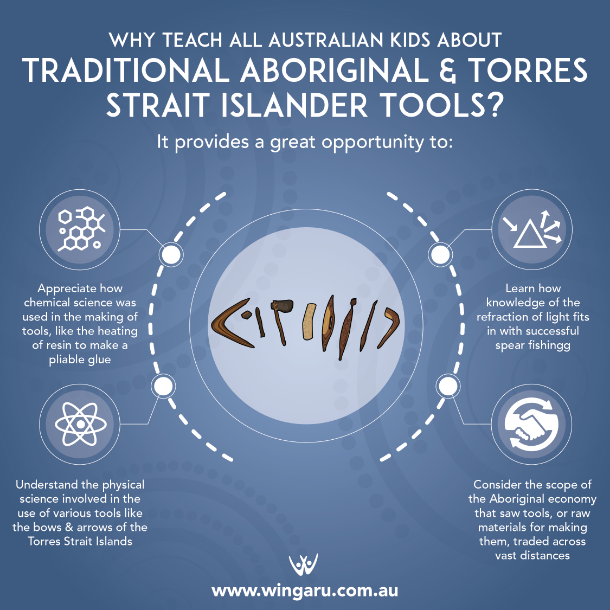 why teach kids traditional tools