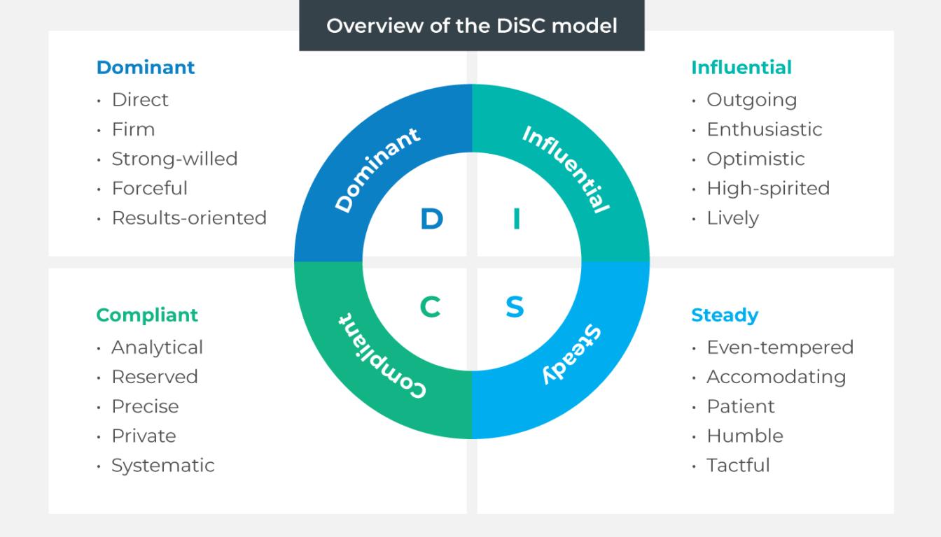 DiSC profiling tool