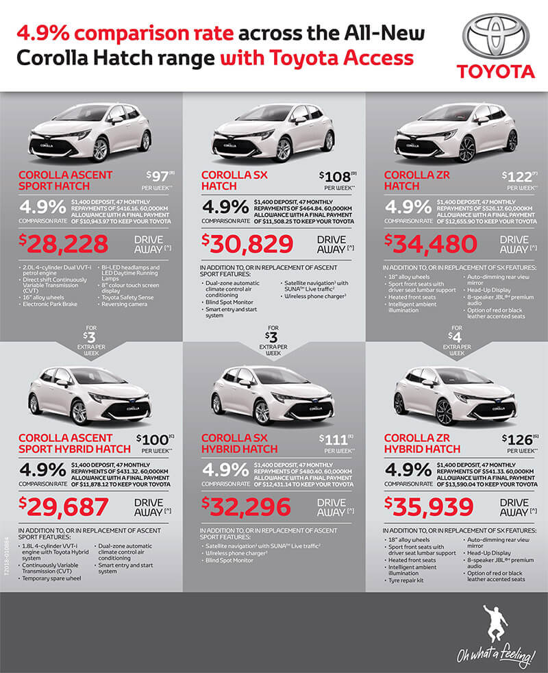 4.9% Comparison across the All-New Corolla range