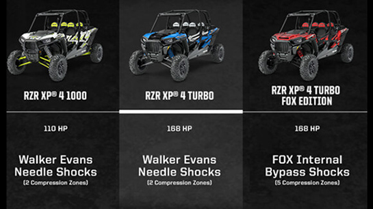 Polaris-RZR XP® 4 TURBO EPS