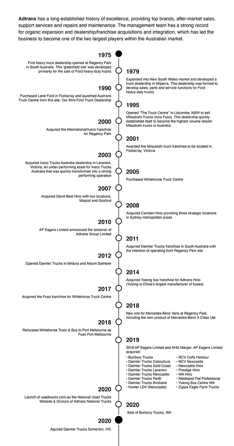 Adtrans National Trucks History Timeline