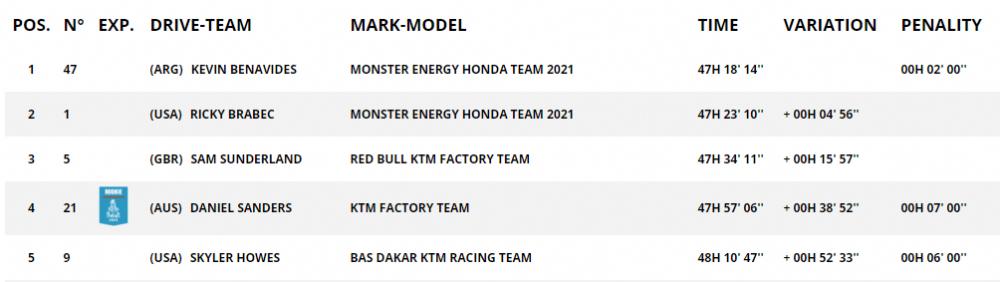KTM_DanielSanders_Leader