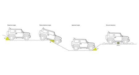Suzuki Jimny Ample Body Angles And Clearance