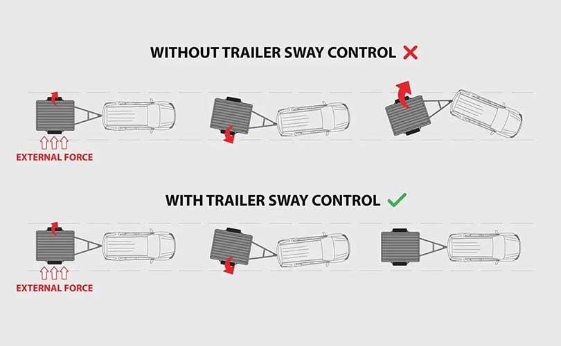 Trailer Sway Control (TSC)