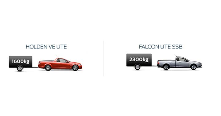 FG X Falcon Ute Towing Capacity