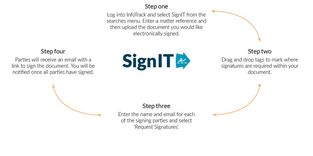 Electronic Signing Diagram