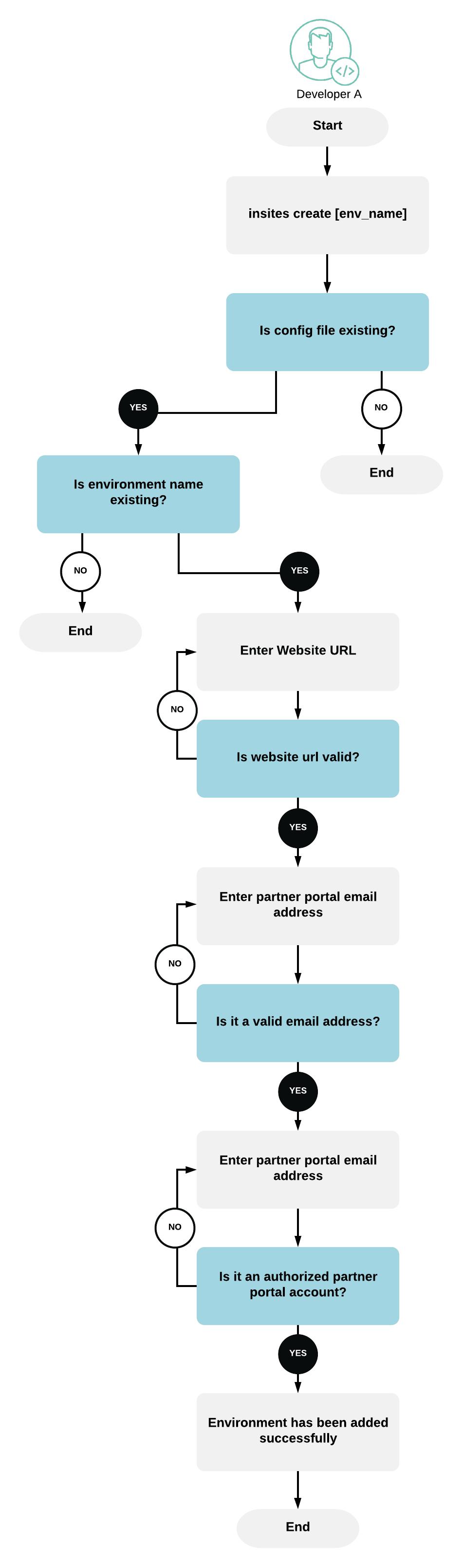 Workflow Diagram - CLI - Insites Admin on pOS