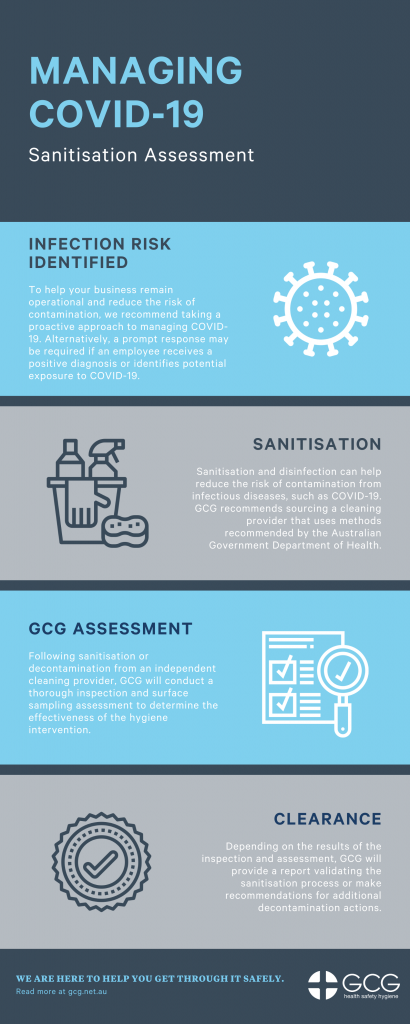 COVID-19 Sanitisation Assessment guidelines