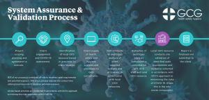GCG system assurance and validation process for auditing