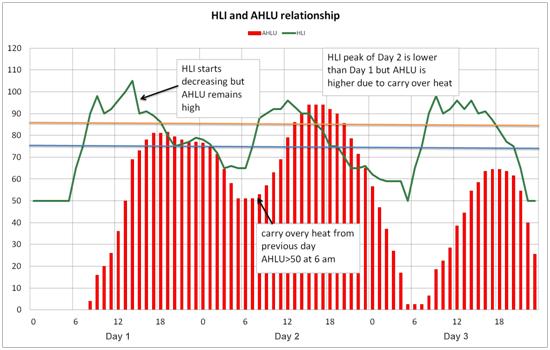 Figure3: AHLU over 3 consecutive days