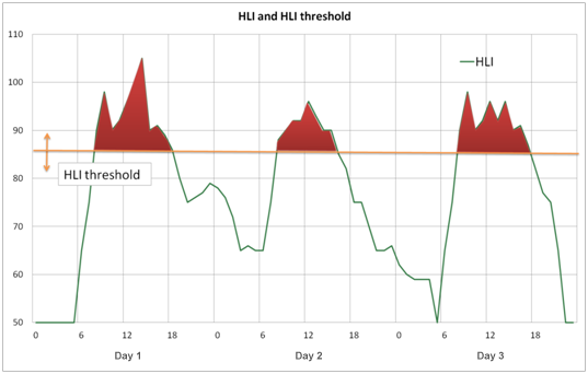 Figure 1: Relationship between HLI and HLI Threshold